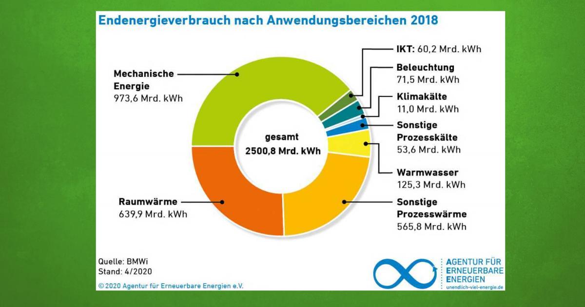 Energieeffizienz + Energiesparen + Erneuerbare = Energiewende